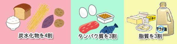 食事のバランスの割合の画像