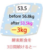 酵素断食後の体重